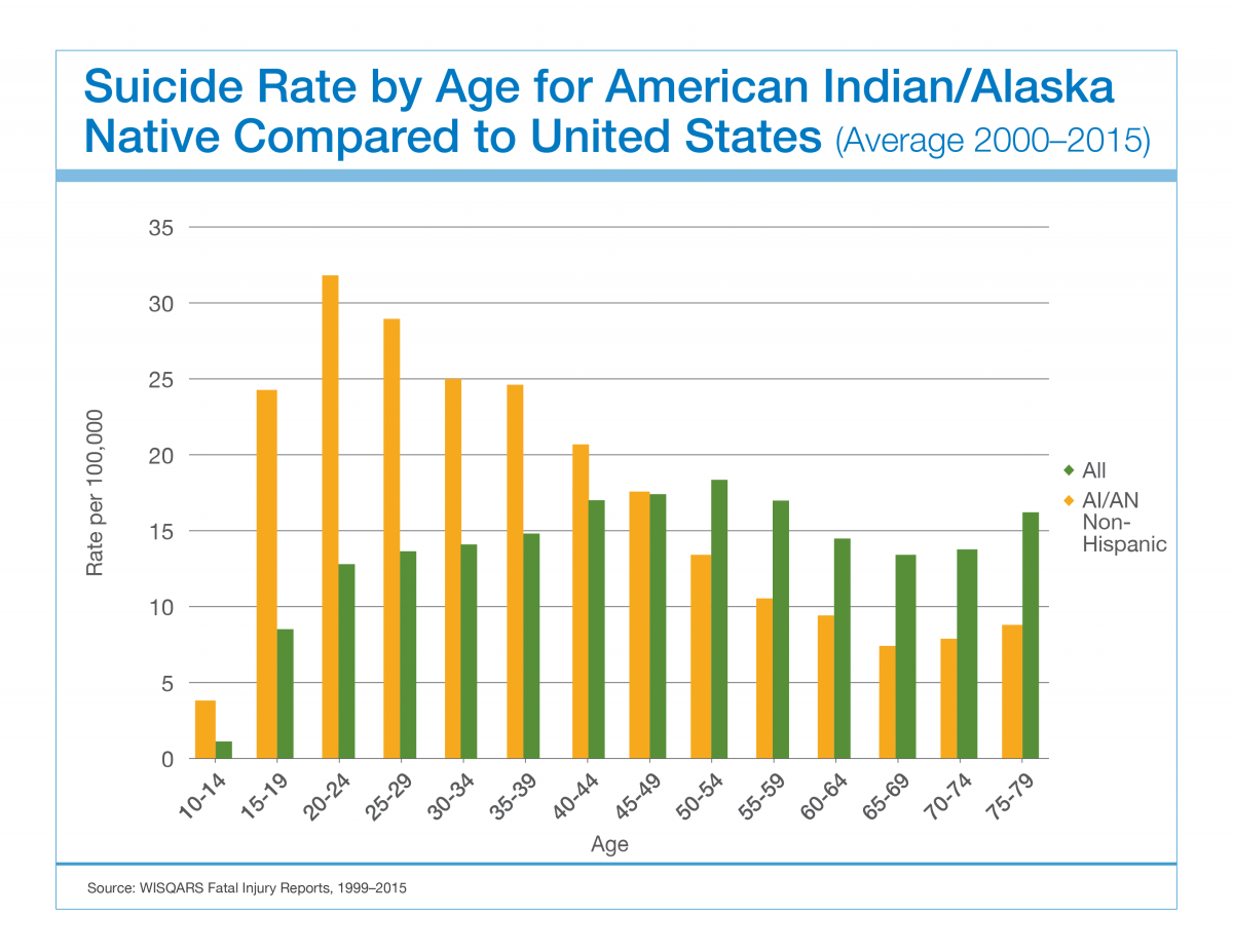 teen suicide rates in alaska The suicide emergency among canada's and the high rates of addiction and abuse have led to a suicide rate among native american teens that is the highest.