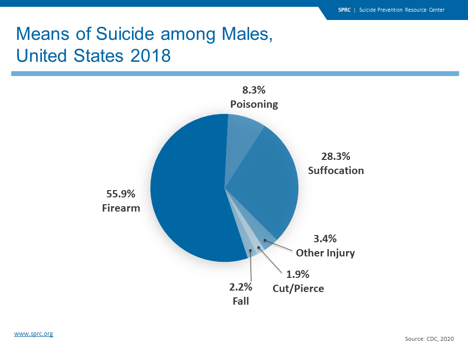 Means of Suicide among Males, United States 2018