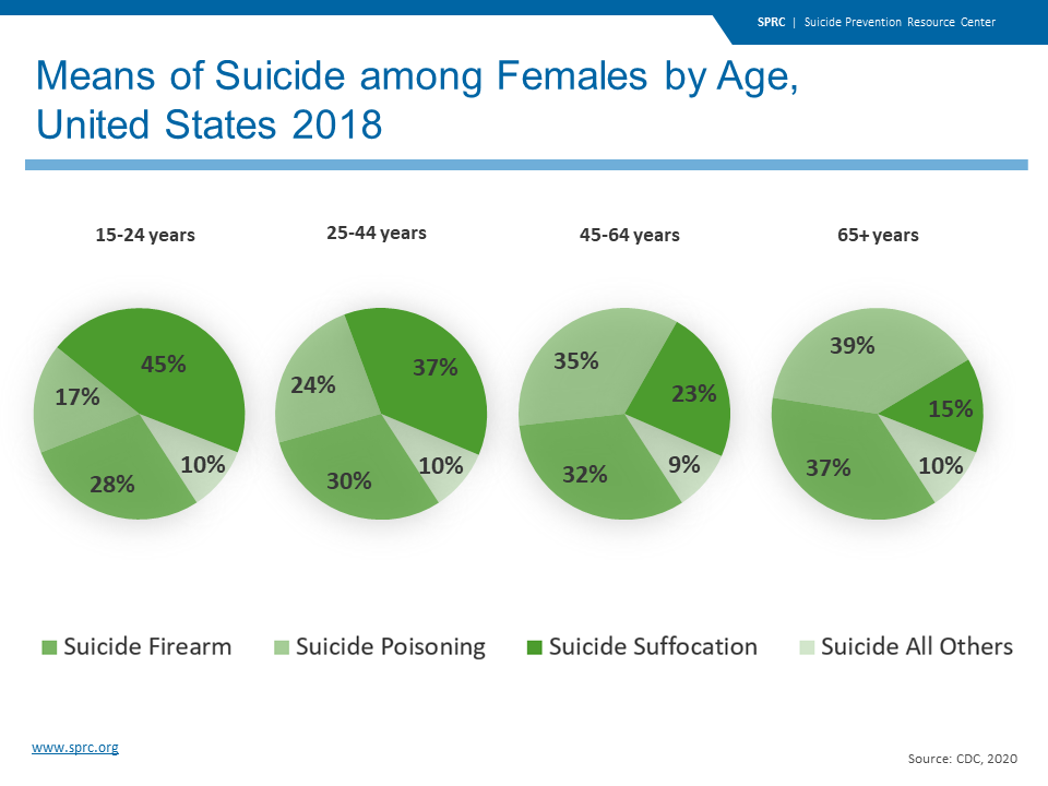Means of Suicide among Females by Age, United States 2018