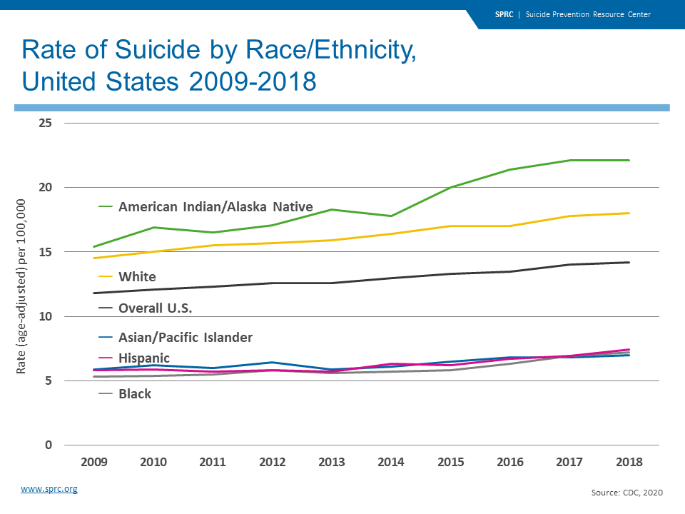 Rate of Suicide by Race/Ethnicity, United States 2009-2018
