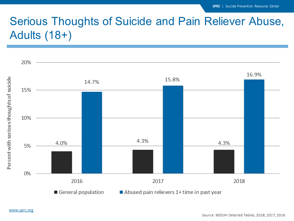 Serious Thoughts of Suicide and Pain Reliever Abuse in Adults