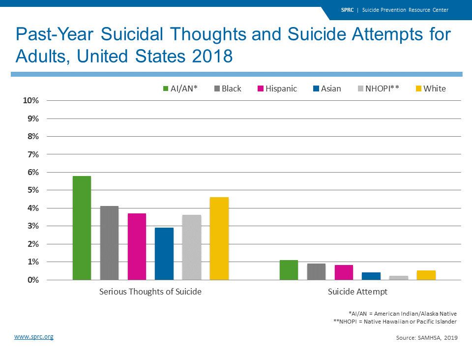 Past-Year Suicidal Thoughts and Suicide Attempts for Adults, United States 2018