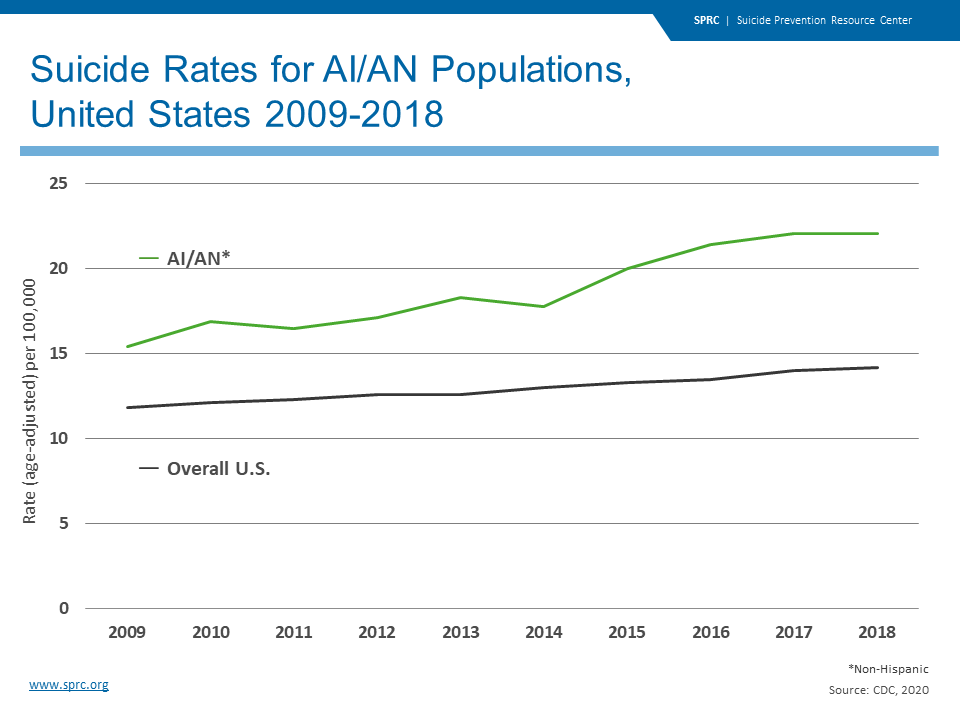 Suicide Rates for AI/AN Populations, United States 2009-2018