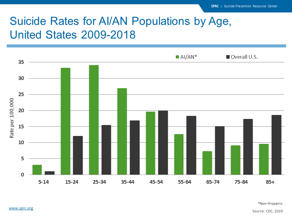 Suicide Rates for AI/AN Populations by Age, United States 2009-2018
