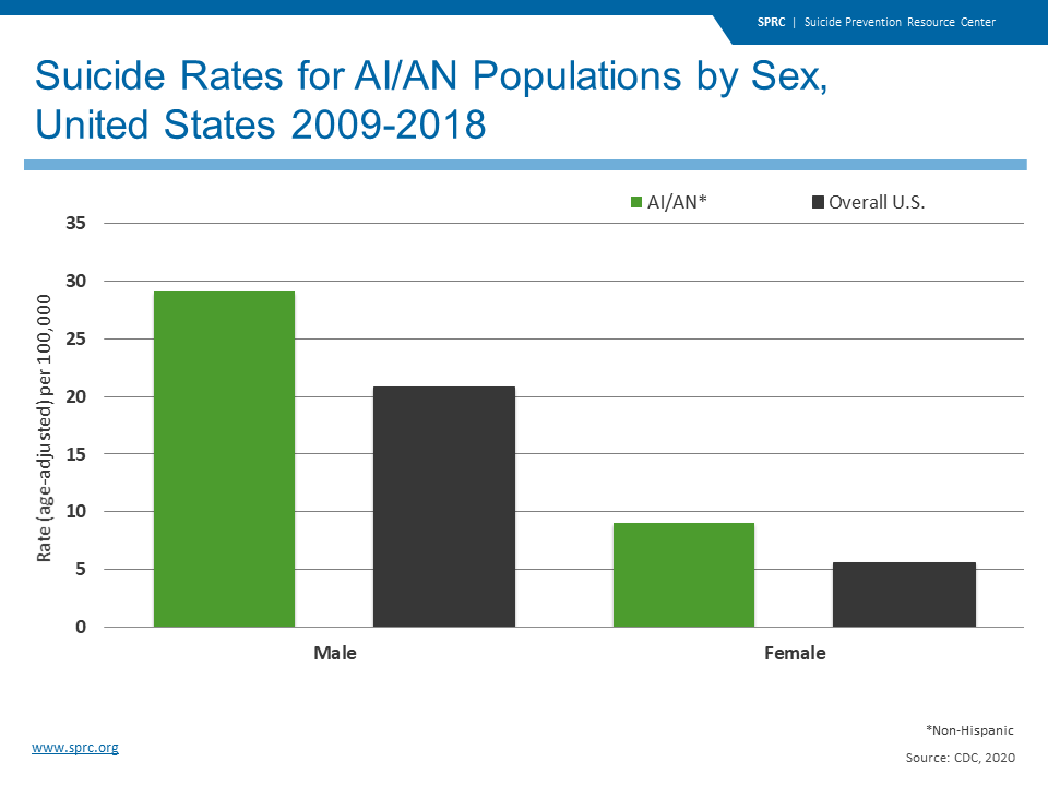 Suicide Rates for AI/AN Populations by Sex,  United States 2009-2018