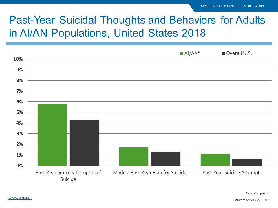 Past-Year Suicidal Thoughts and Behaviors for Adults in AI/AN Populations, United States 2018