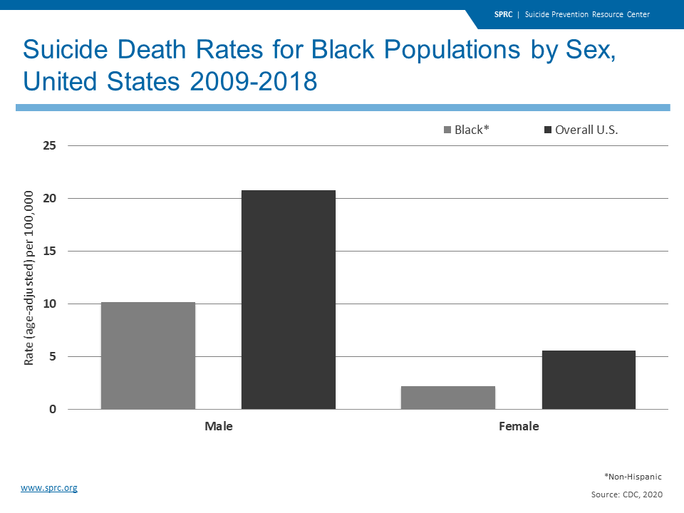 Suicide Death Rates for Black Populations by Sex, United States 2009-2018
