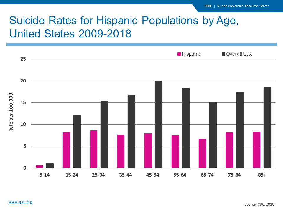 Suicide Rates for Hispanic Populations by Age, United States 2009-2018