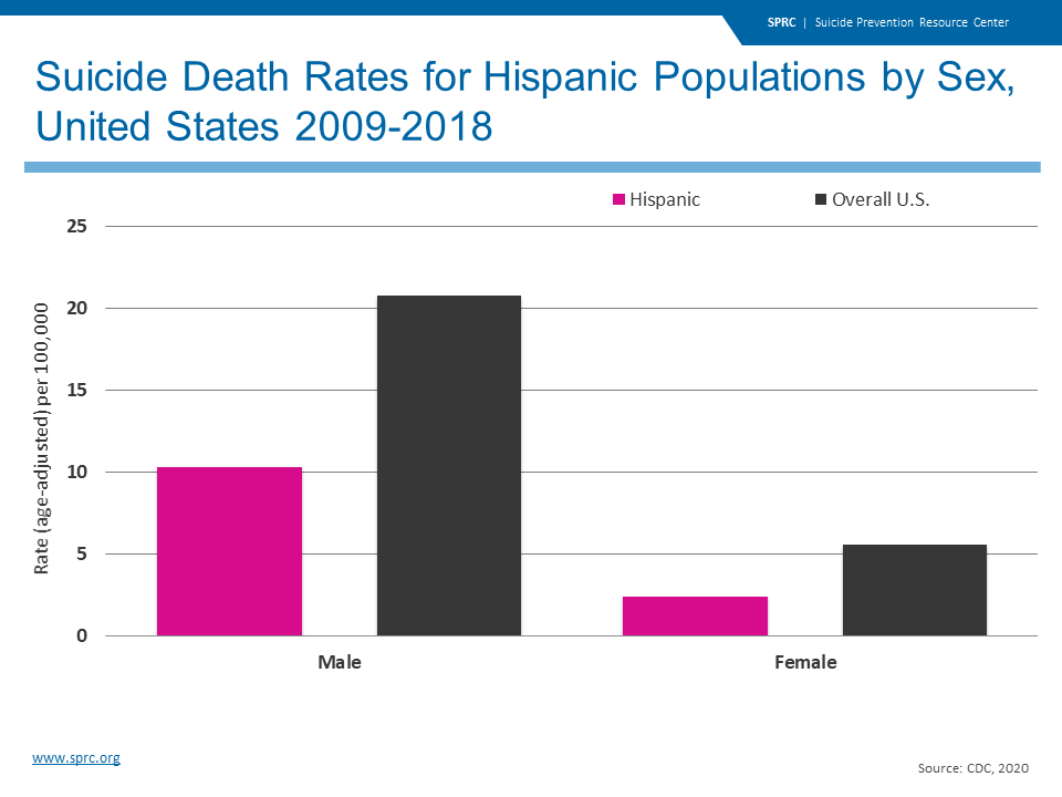 Suicide Death Rates for Hispanic Populations by Sex, United States 2009-2018