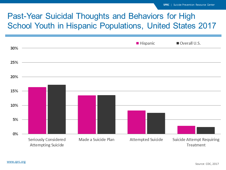 Past-Year Suicidal Thoughts and Behaviors for High School Youth in Hispanic Populations, United States 2017