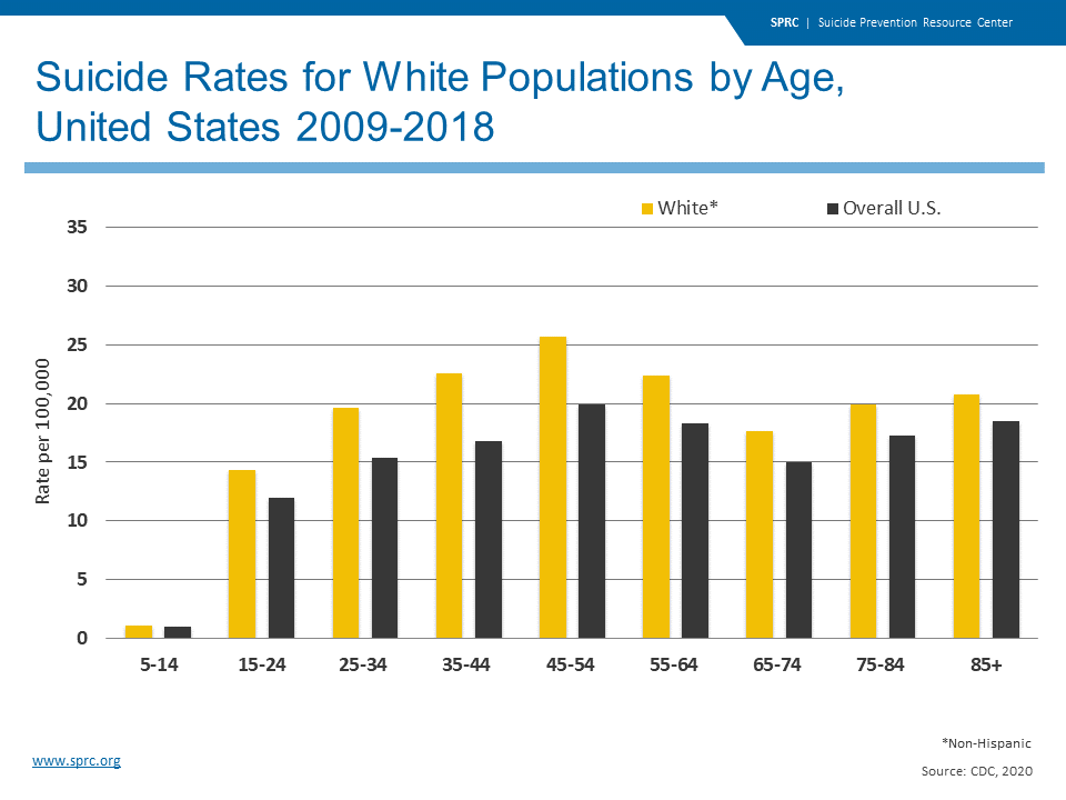 Suicide Rates for White Populations by Age, United States 2009-2018