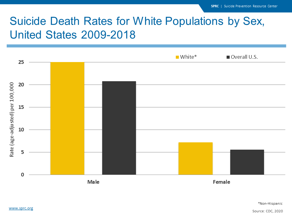 Suicide Death Rates for White Populations by Sex, United States 2009-2018