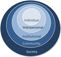 Image of social ecological model image